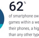 New mobile game statistics every game publisher should know in 2016