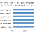 How authors work today — lessons of a quick survey