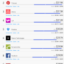 Introducing SalaryRank: The Best (and Worst) Paying Companies for Tech Talent