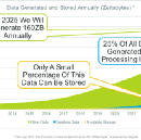 By 2020, 50% of Managed APIs Projected to be Event-Driven