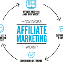How Chatbots can increase your income from affiliate marketing