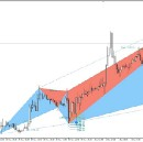 Harmonic Trading Patterns From Scott M. Carney Explained in Detail