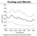 Does Fasting cause (or cure) Hunger?