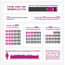 Over the past three decades, the overall percentage of women receiving degrees in science…