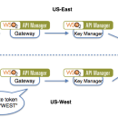 Regional API Gateways with WSO2 API Manager