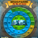 [INFOGRAPHIC] Official slogans of 32 nations for World Cup 2014 in Brazil