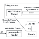 The method JIT compiler for Ruby 2.6