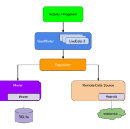 Android App Architecture ViewModel Concept