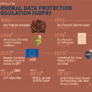 GDPR: EU Legislation Aims to Increase User Control, Calls for Changes in How Businesses Handle…