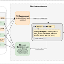 Conversational AI chat-bot — Architecture overview