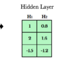 A Hackers Guide To Deep Learning's Secret Sauces: Linear Algebra