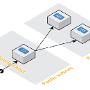 SSH on AWS? There is a service for that.