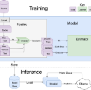 How to build a deep learning model in 15 minutes