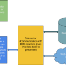 MVP Architecture for Android Applications