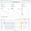 Como usar o Novo Facebook Insights