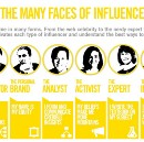 Tips for Becoming a Social Media Influencer