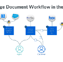 Reimagining the customer onboarding experience with Box, Salesforce, DocParser, Twilio, and…