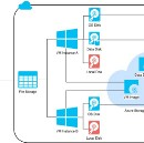 Instance file storages and file sharing on Microsoft Azure and Google Cloud Platform