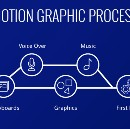 My Process with Motion Graphics