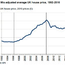 Part 3: Why are prices so high and will building more bring them down?