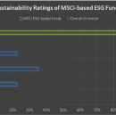 Does using Sustainalytics data affect the Morningstar Sustainability Ratings of MSCI-based funds?