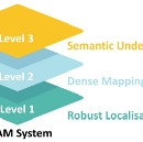 The Cumulative Levels of SLAM Competence
