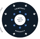 Five Tips to Get Started with Continuous Delivery
