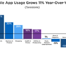 10 graphs that show why your business should be available through messaging apps