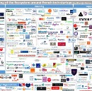 Mapping of the Ecosystem around French startups