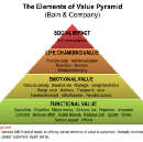 Marketing Libraries: Using the Value Pyramid