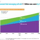 The Messaging Phenomenon Has Hardly Begun