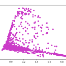 How I used machine learning to classify emails and turn them into insights (part 1).