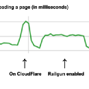 Optimisation wins with CloudFlare