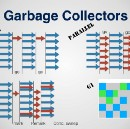 Here's How Garbage Collection in JAVA Really Work