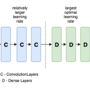 Transfer Learning using differential learning rates