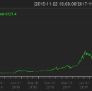 Bitcoin Is Skyrocketing In Price. Here's Why.