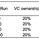 Meaningful VC Exits