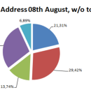 IOTA Distribution: Update after Snapshot from 08th August 2017