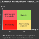 UX Research Maturity Model