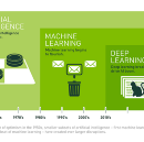 #1 — Artificial Intelligence: Introduction