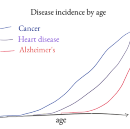 Accelerating the discovery of therapies for aging and its related diseases