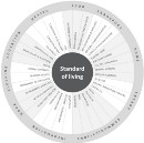 Revolution and the Innovation wheel