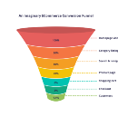Why Micro Conversions Matter