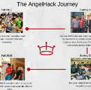 The HACKcelerator Story: From Hackathon Project to Startup in 12 Weeks