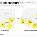 The Flow of a Value Proposition Canvas