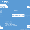 Unpacking the Major League Soccer Business Model