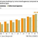 Online Hotel Bookings: Hotel Direct vs OTA