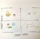 Roadmap visualization for high-risk low-data decisions