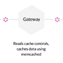 The GraphQL stack: How everything fits together