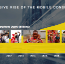 The Top Three Mobile Trends That Will Drive Global Tech in 2016